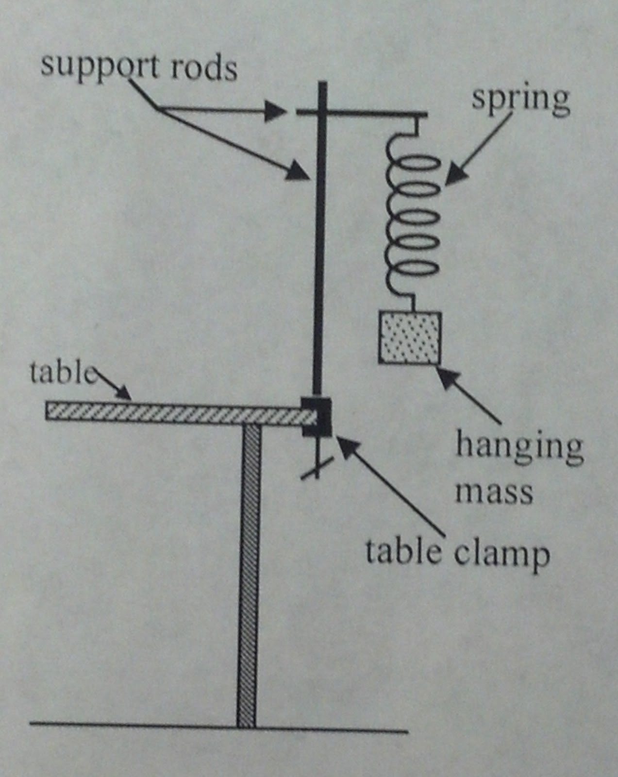 law of conservation mass diagram whirlpool duet sport dryer wiring physics 4a rmniduaza lab 13 hooke 39s and the simple
