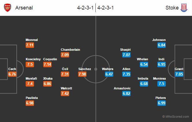 Possible Lineups, Team News, Stats – Arsenal vs Stoke City