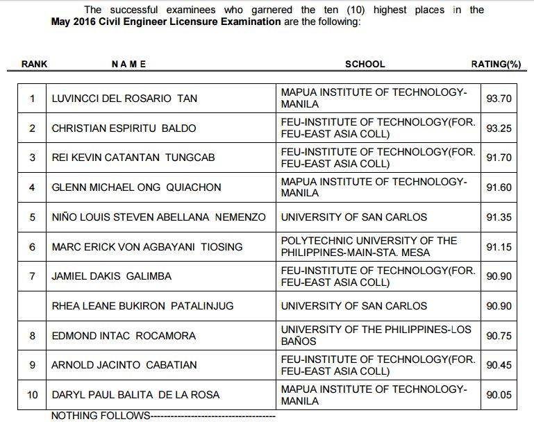 Mapua grad tops May 2016 Civil Engineer board exam