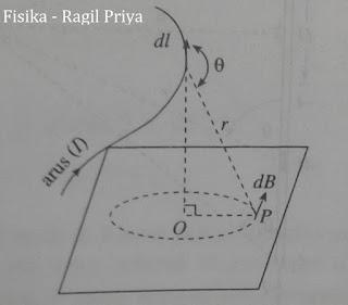 Elemen penghantar dl berarus I menimbulkan induksi magnetik dB di titik P yang berjarak r dari dl