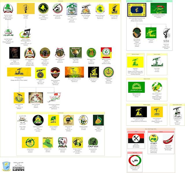 Ινφογράφημα με τους Σιίτες τζιχαντιστές και άλλους ξένους μαχητές στη Συρία