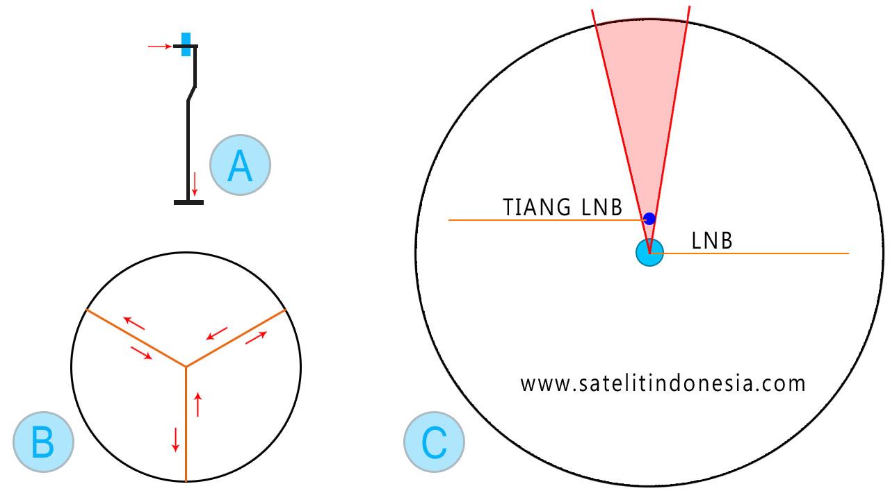 ukuran panjang tinggi tiang fokus LNB parabola
