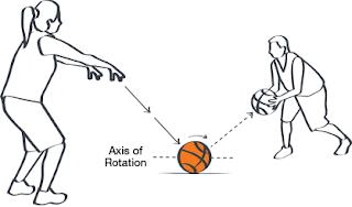 teknik cara melempar bola basket