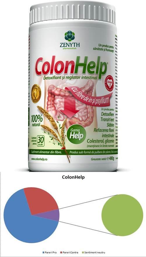 A luat cineva ColonHelp?