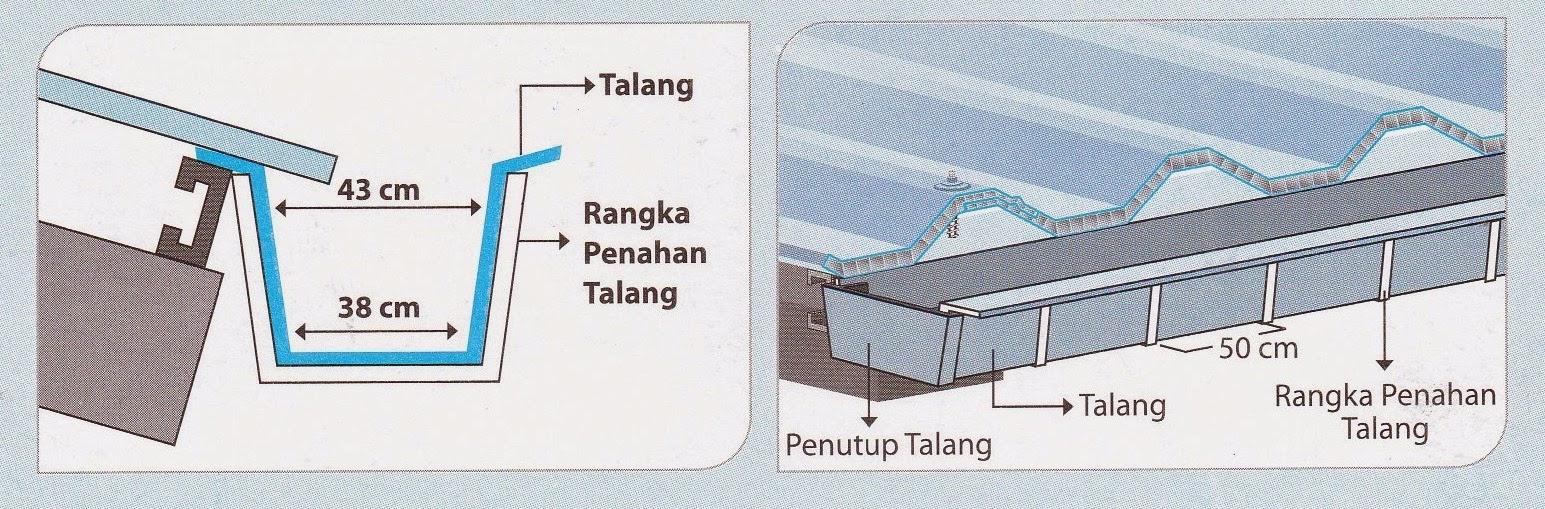 Supplier Bahan Bangunan Rangka Atap Baja Ringan Besi