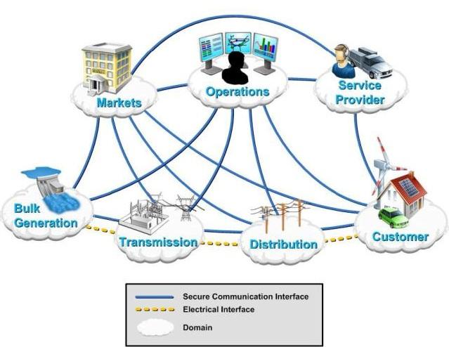 Smart Transmission Diagrams : Listrik menuju smart grid jaringan pintar