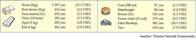 harga barang di jepang