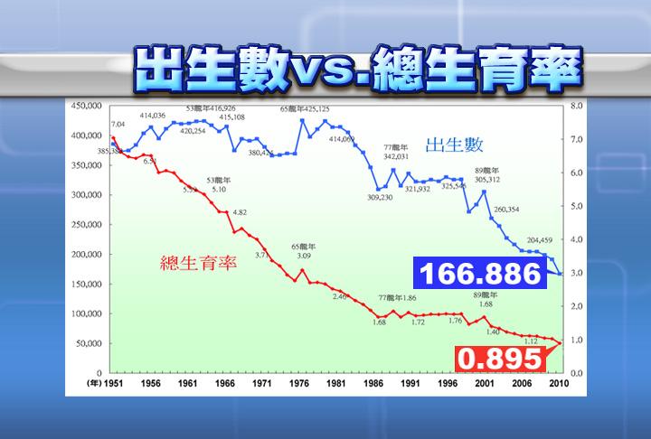 NGO觀點: 少子.高齡雙風暴!臺灣人不見了?