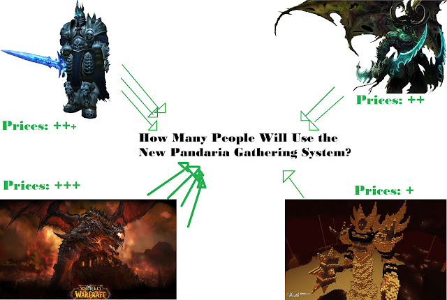World of Warcraft new gathering system