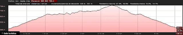 Curva de nivel Ruta Pesquerín  al Pico Torre - Piloña