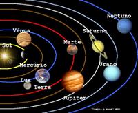 As verdadeiras proporções entre os planetas do sistema solar