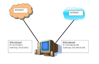 Membuat Routing Intranet Ke Internet Dengan 2 LAN Di Windows