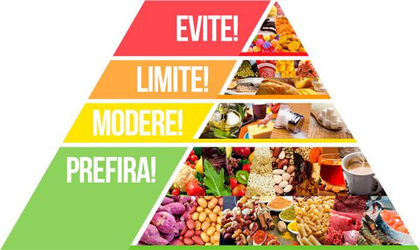 imagem da pirâmide low carb para dieta low carb