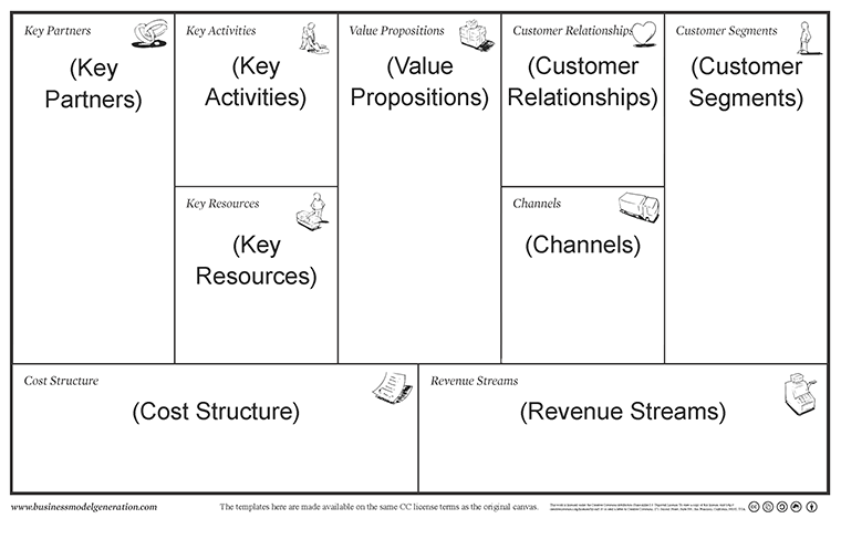 Business Model Canvas Annoted 760 How To Make Coffee In A Coffee Maker For Dummies