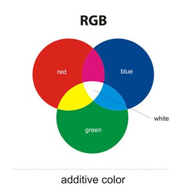 Pengertian warna adiktif rgb belajargrafika rgb atau warna adiktif biasanya diterapkan pada monitor komputer tv video scanner dan lain lain rgb atau warna adiktif juga termasuk dalam jenis device ccuart Gallery