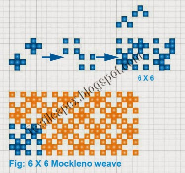 Mockleno weave is also referred to as imitation gauze weave.It is an open perforated weave like as leno fabrics.It is produced in the ordinary way without special leno shafts.
