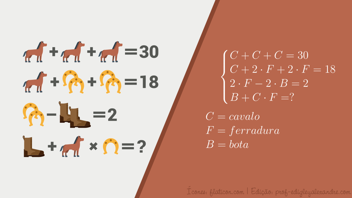 Cavalo, bota e ferradura. Sistema errado.