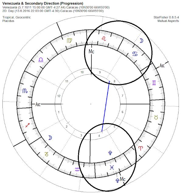 astrologia vedica, carta natal venezuela, luna exiliada capricornio, carta progresada venezuela, exodo venezuela, crisis humanitaria venezuela astrologia, predicciones venezuela 2017