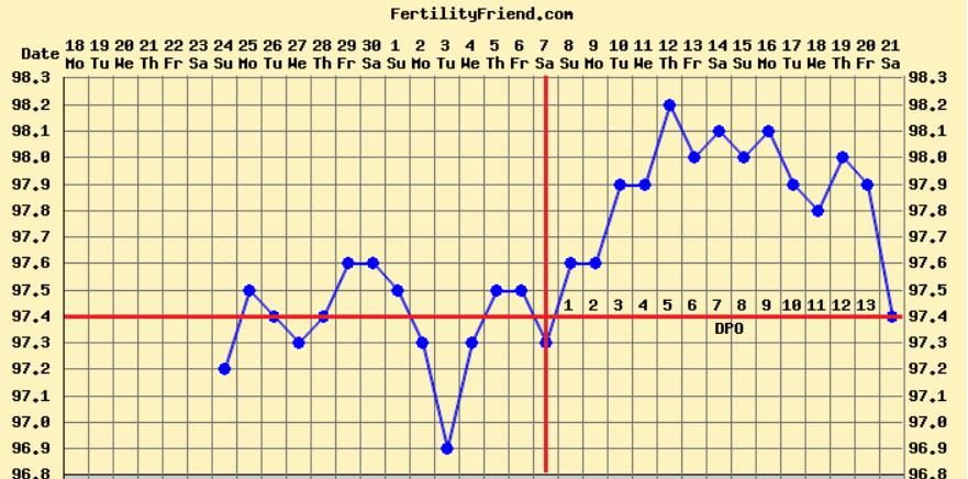 basal body temperature chart template - basal body temperature template chart new calendar