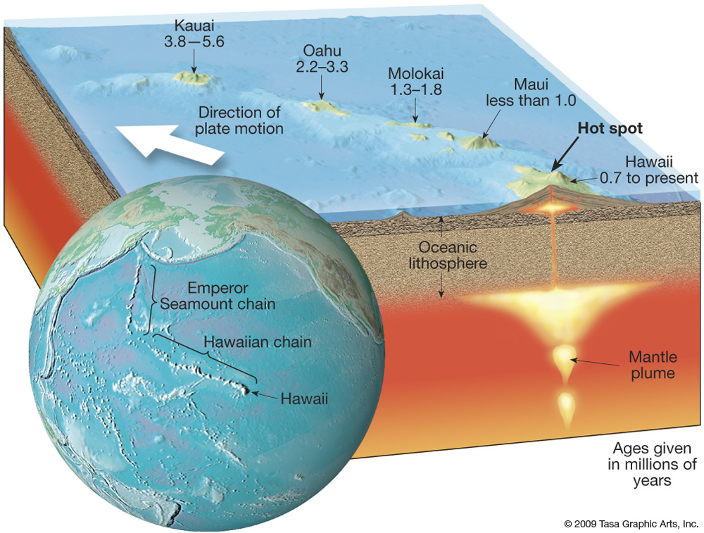 geologist john tuzo wilson came up with the hawaii hotspot theory in 1963   according to wilson, the hawaii hotspot is a small (stationary) but very  hot area