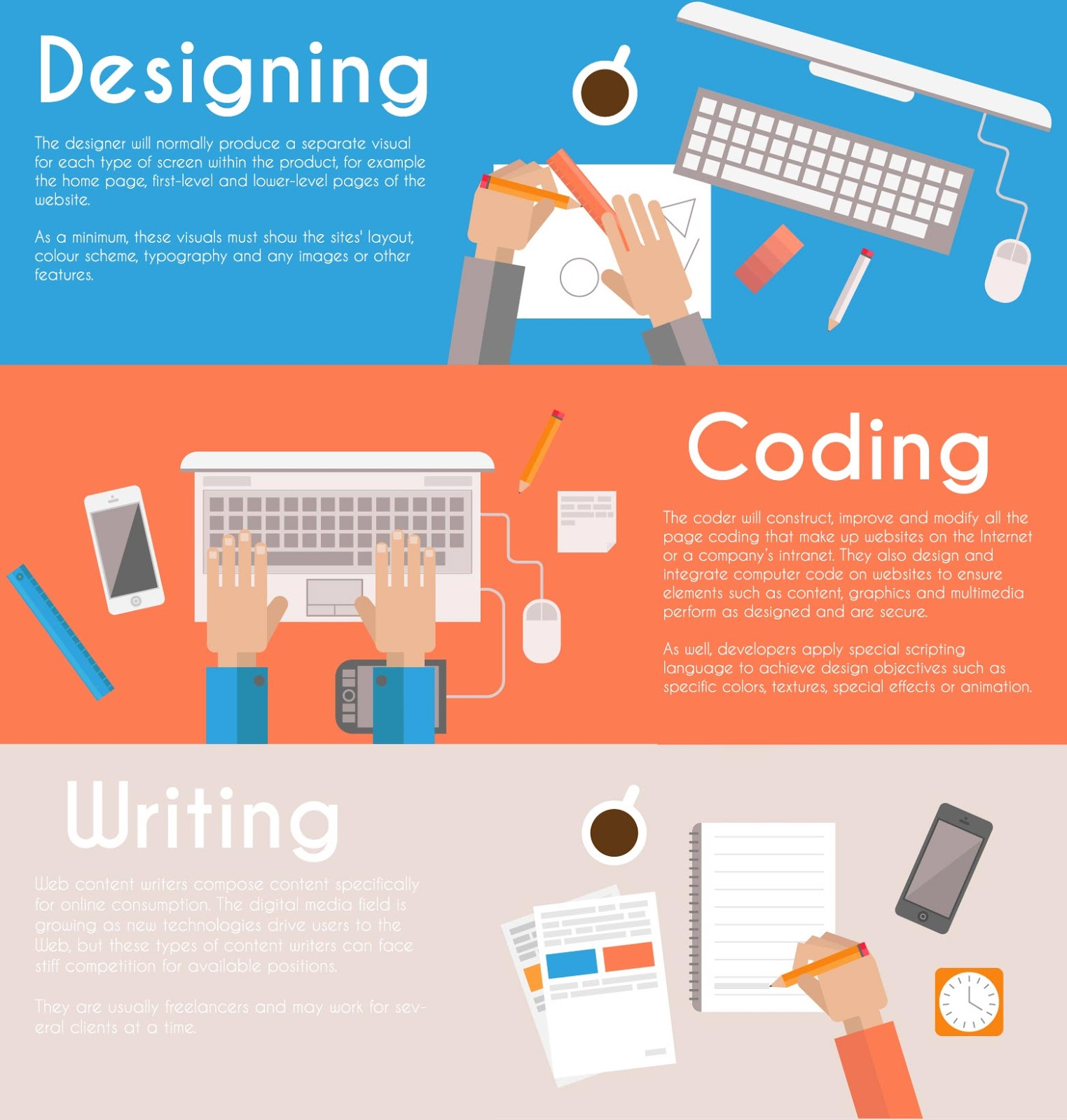 The Role Of The Web Designer