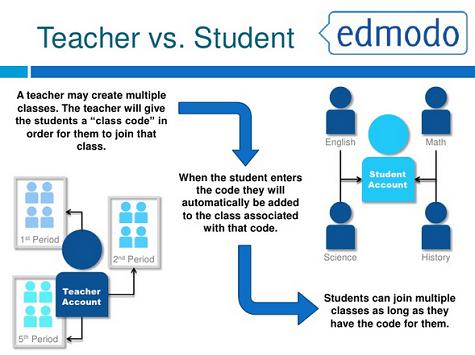 penggunaan Edmodo untuk pelajar dan pensyarah dalam pembelajaran