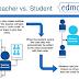 Penggunaan 'EDMODO' Untuk Menggalakkan Penglibatan Dan Pembelajaran Aktif Dalam Kalangan Pelajar Dan Pensyarah