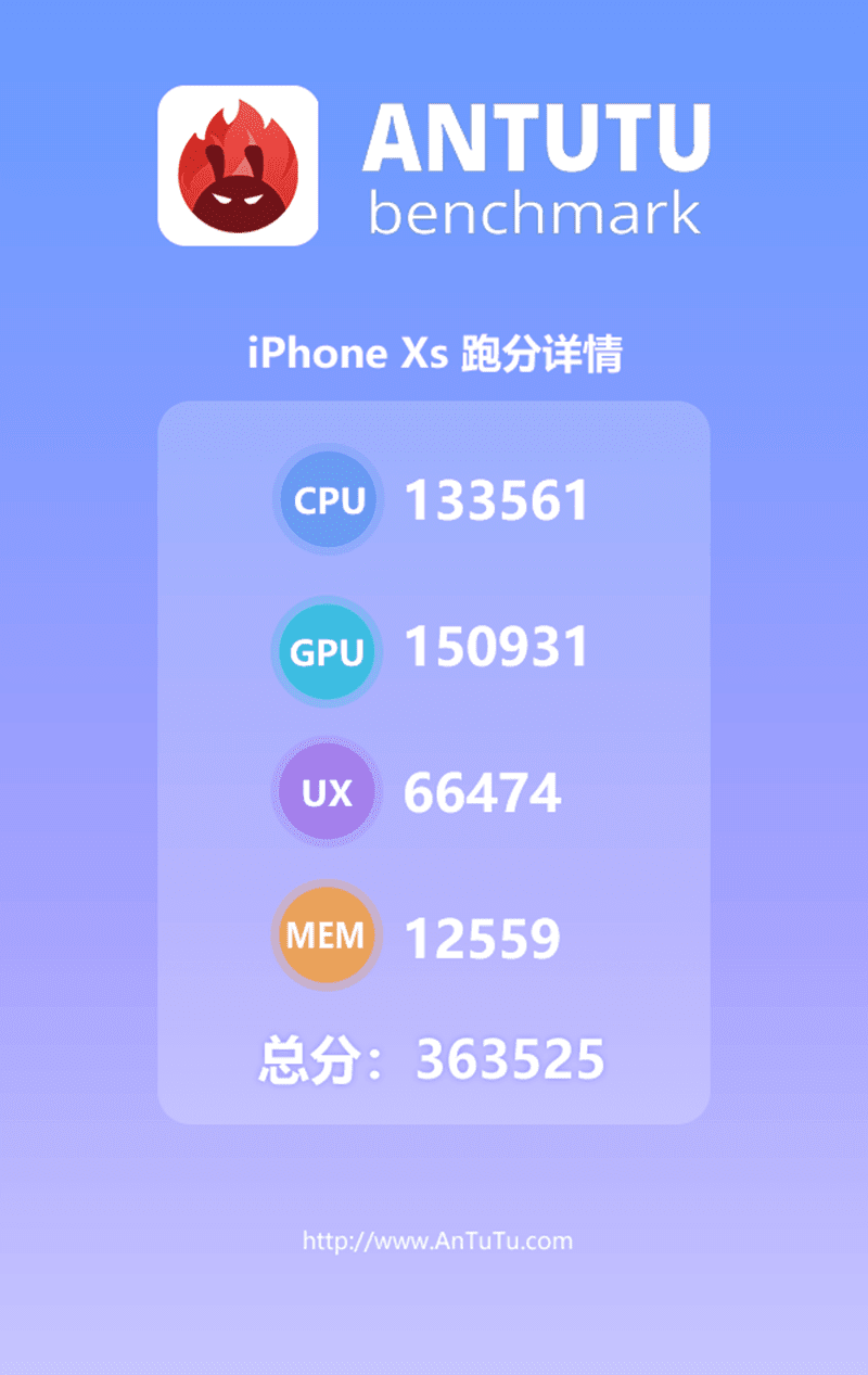 Apple's A12 Bionic chip got a monster AnTuTu score of 363,525!