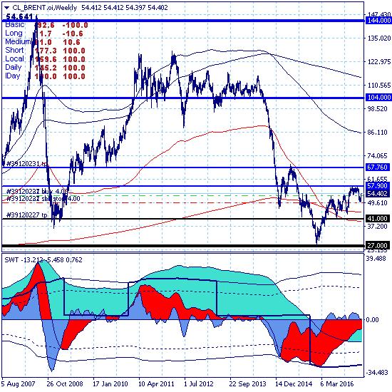 Brent - рост в краткосрочной перспективе