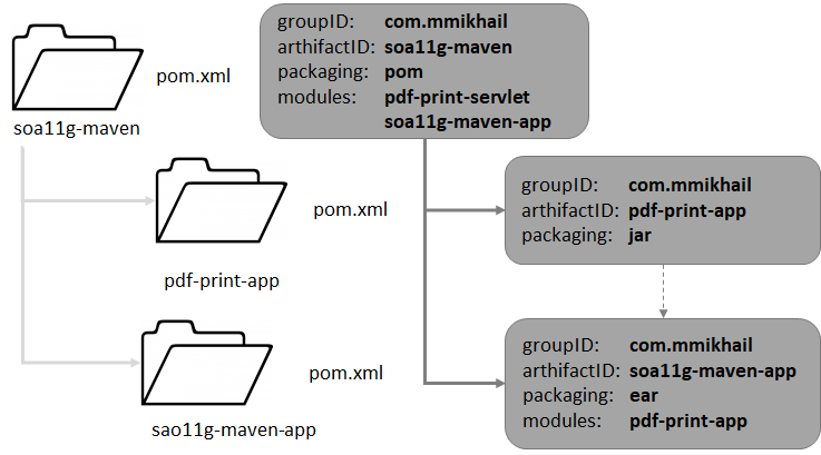 Mike's notes: Apache Maven and SOA 11g  Configure J2EE Applications