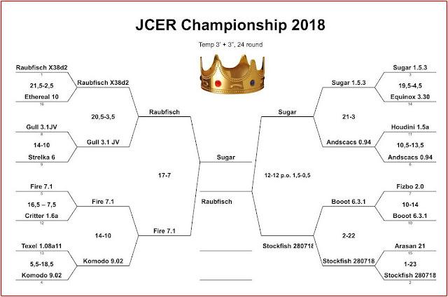 JCER Tournament 2018 - Page 5 Jcec2018fireraub1