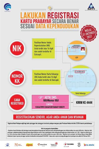 Registrasi nomor prabayar Kominfo