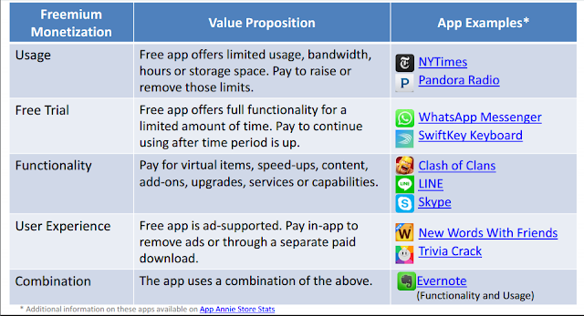 10 Different Ways to Monetize Your App or Games 5