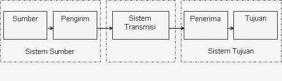 contoh komponen komunikasi data