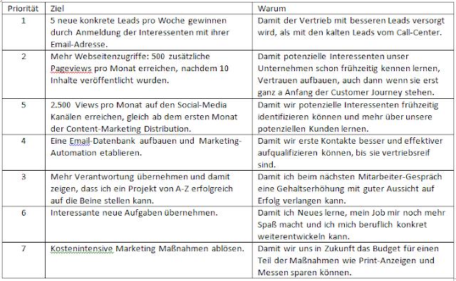 Ziele und Prioritäten für das B2B-Content-Marketing festlegen