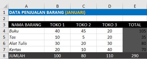 Data Penjualan Barang Bulan Januari