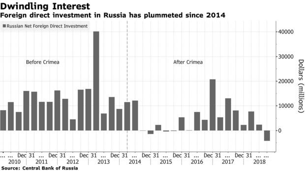 Investițiile străine directe înainte și după ocuparea Crimeii