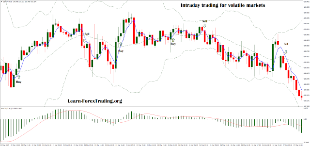 Intraday trading for volatile markets