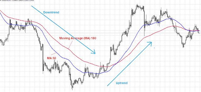 menentukan_arah_trend_dengan_moving_average
