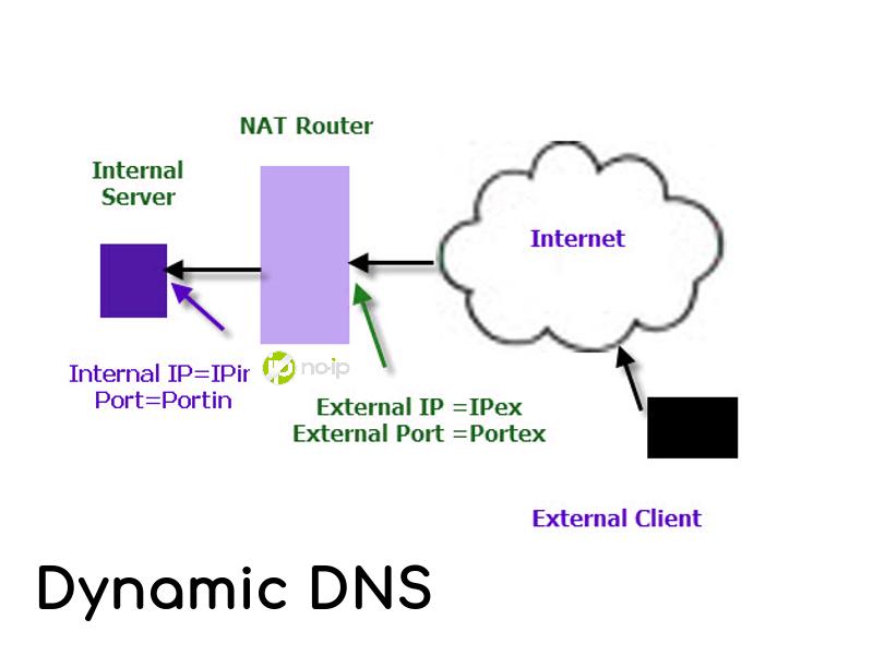 How to setup dynamic DNS using no-ip com? | Geekboots Story