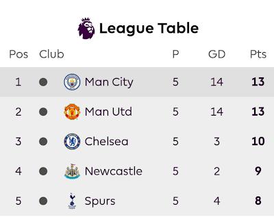 Manchester United vence o Everton, mas não consegue assumir liderança do Campeonato Inglês