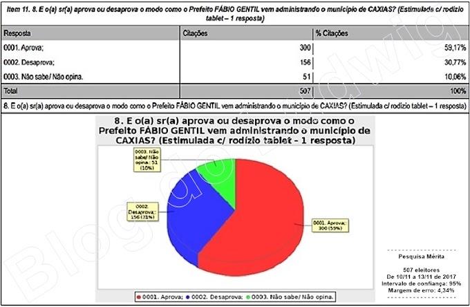 POLÍTICA: Gestão Fábio Gentil tem 59,17% de aprovação dos caxienses, aponta pesquisa