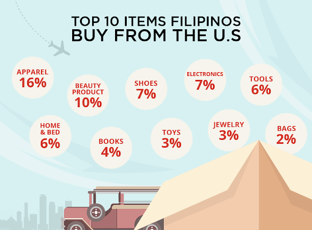 comGateway - top 10 items Filipinos buy from the U.S.