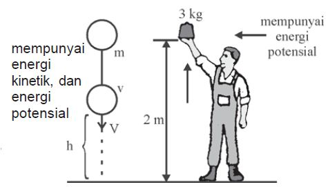 Contoh Ilustrasi Energi Mekanik