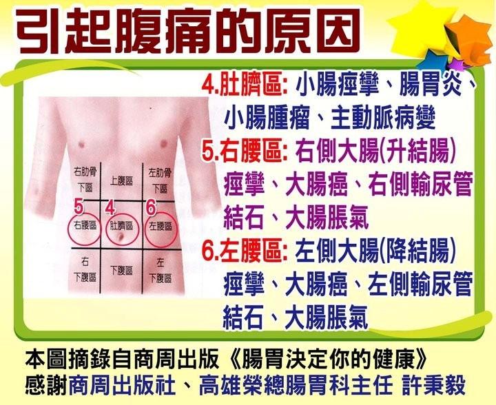 雲臺觀: 肚臍右下慢性鈍痛