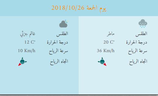 اخبار الطقس : الاردن يوم الجمعة 26/10/2018