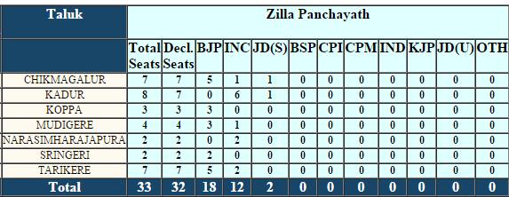 Chikkamagaluru Zilla Panchayat 2016 Election Results