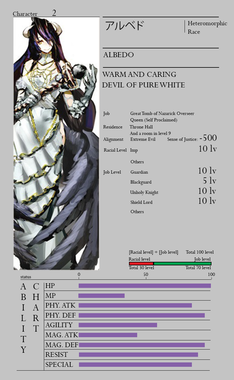 Skythewood Translations Overlord Translated Character Sheets
