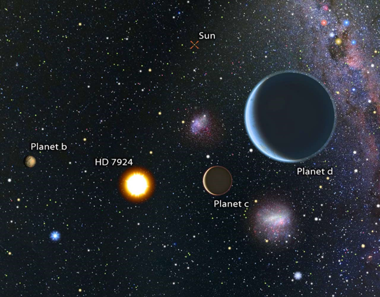 Scientists Discover Three Super-Earths Neighbors Using