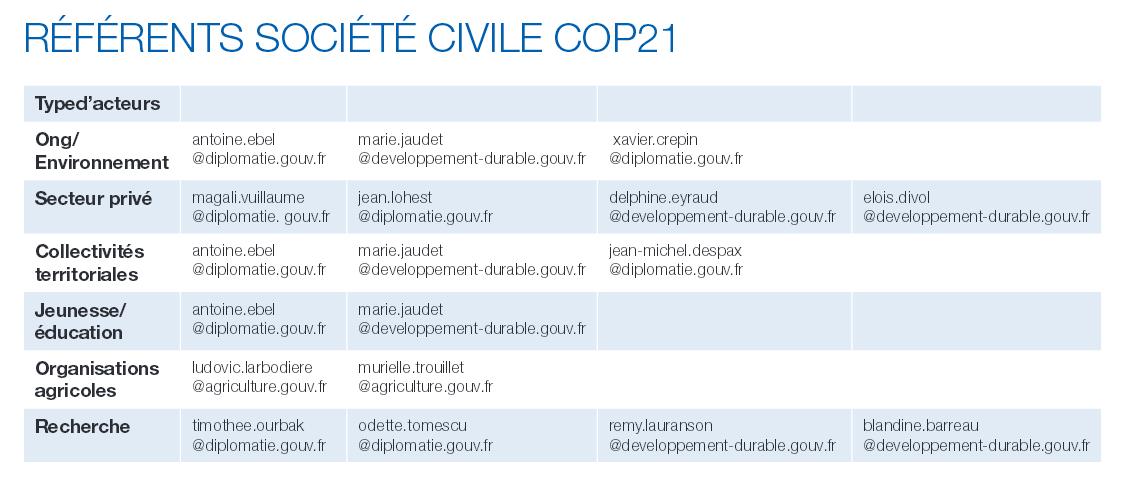 COP21/Paris Climat 2015 : liste de contact pour les associations et ONG (référents société civile)
